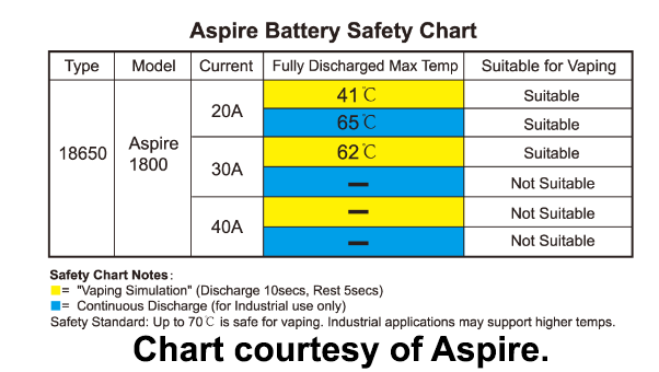 Aspire 1800mah Safety Chart