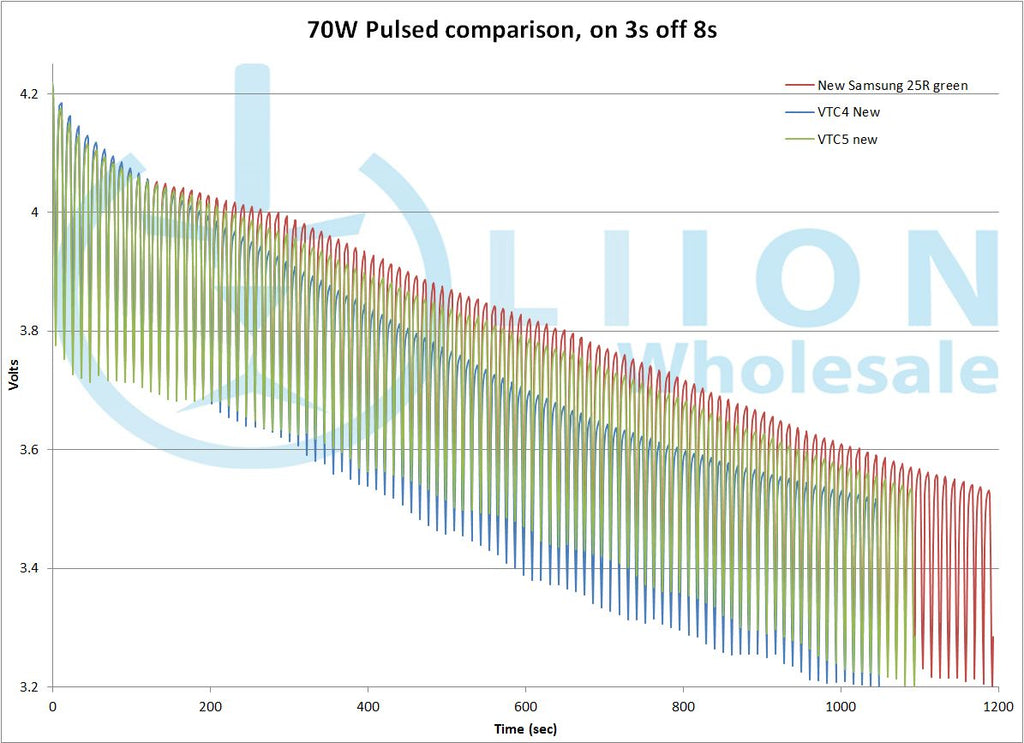 70W pulsed 18650 test discharge chart