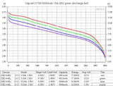 Vapcell G50 21700 15A Flat Top 5000mah Battery - Discharge Graph