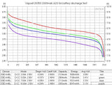 Vapcell A20 26350 6A Flat Top 2000mah Battery - Discharge Graph