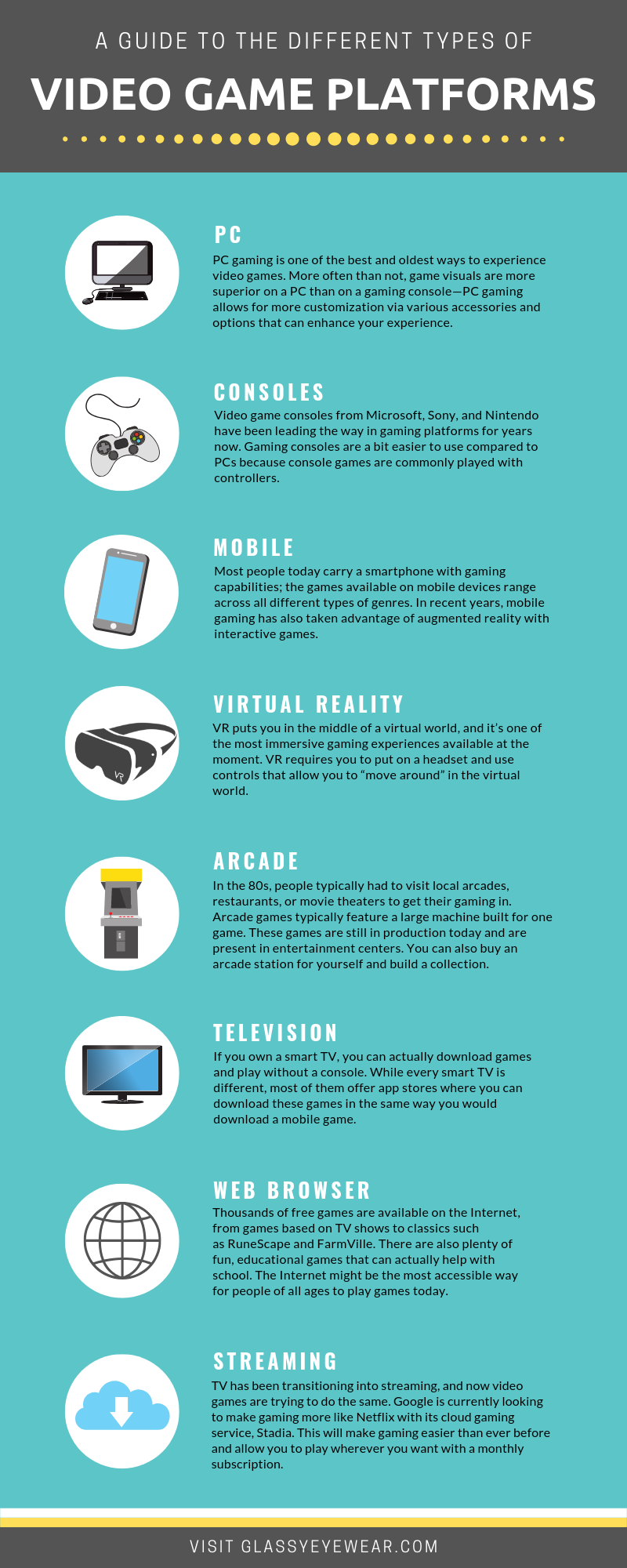 A Guide to the Different Types of Video Game Platforms infographic