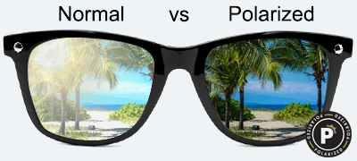 Impact Resistant, UV100 Protected, FDA approved polycarbonate lens