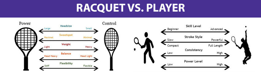 Choosing The Right Racquet - Merchant of Tennis - Canada's