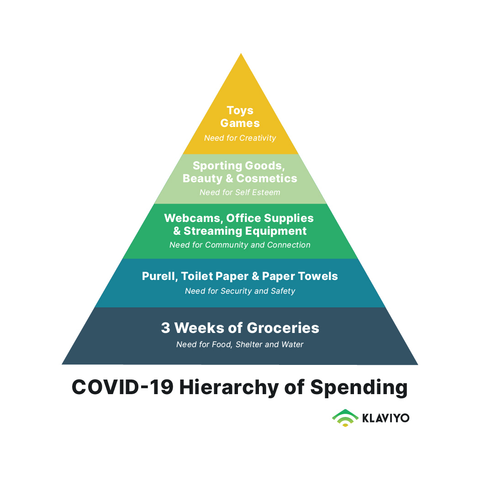 COVID-19 Hierarchy of spending