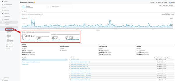 eCommerce KPIs inside Google Analytics
