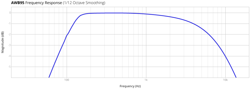 AWB95 Frequency Response