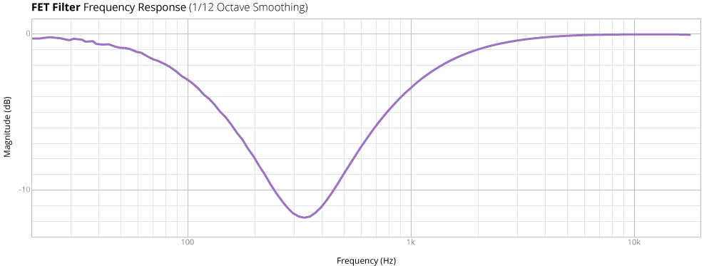 FET Filter Frequency Response
