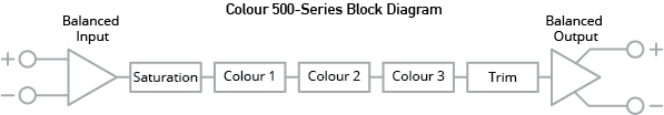 Colour Block Diagram