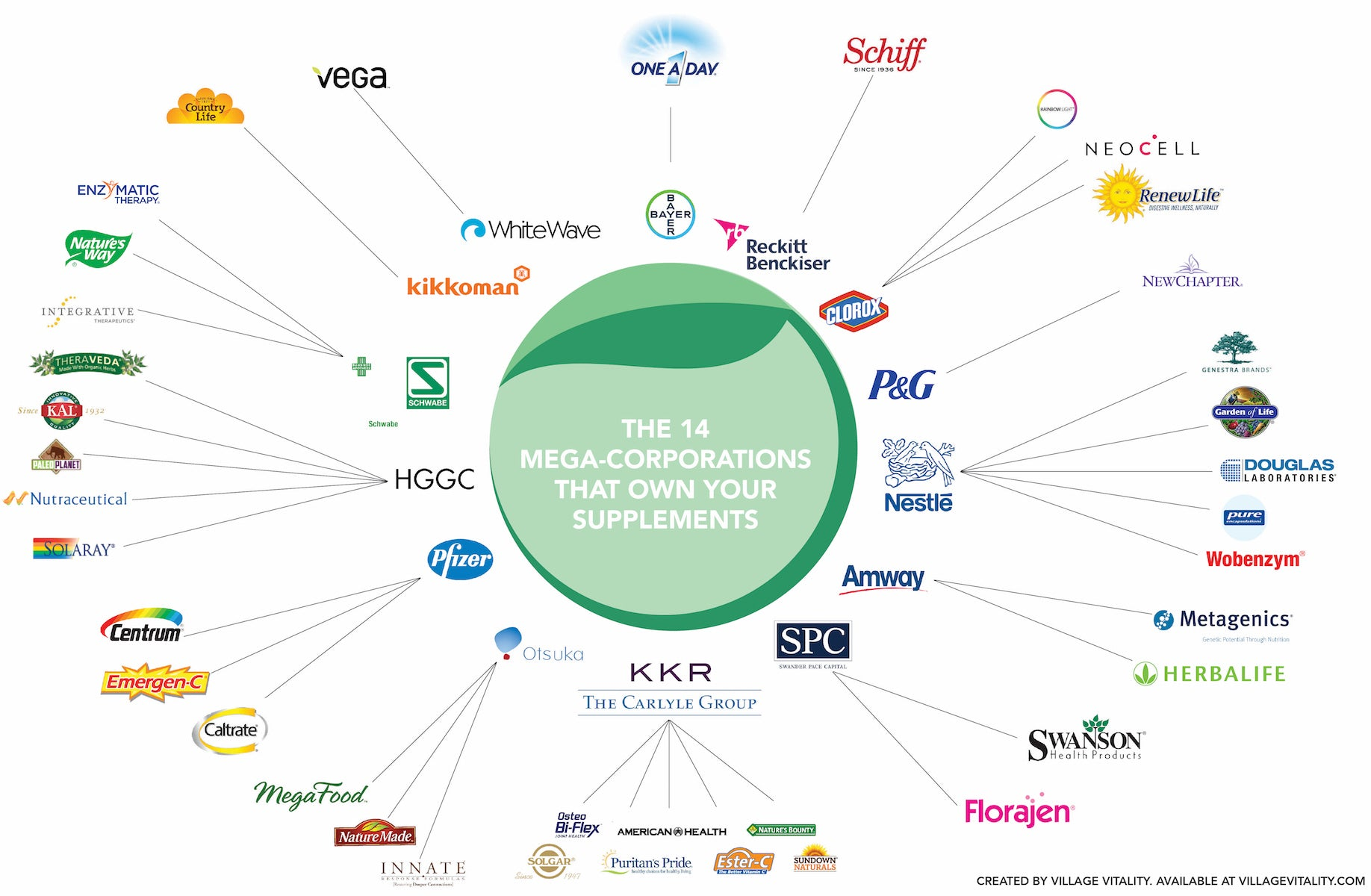 The 14 mega-corporations that own your supplement brand