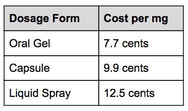 CBD forms and cost