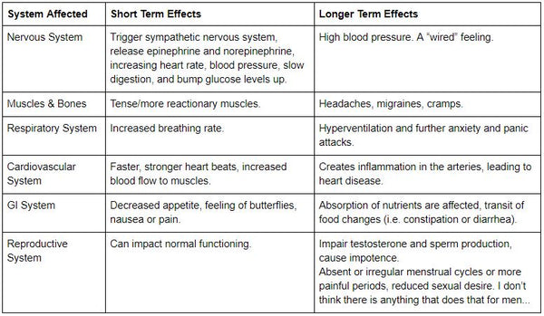 Chart showing the role of cortisol