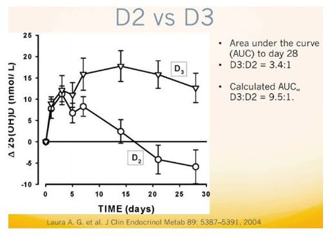 Graph of Vitamin D levels over time