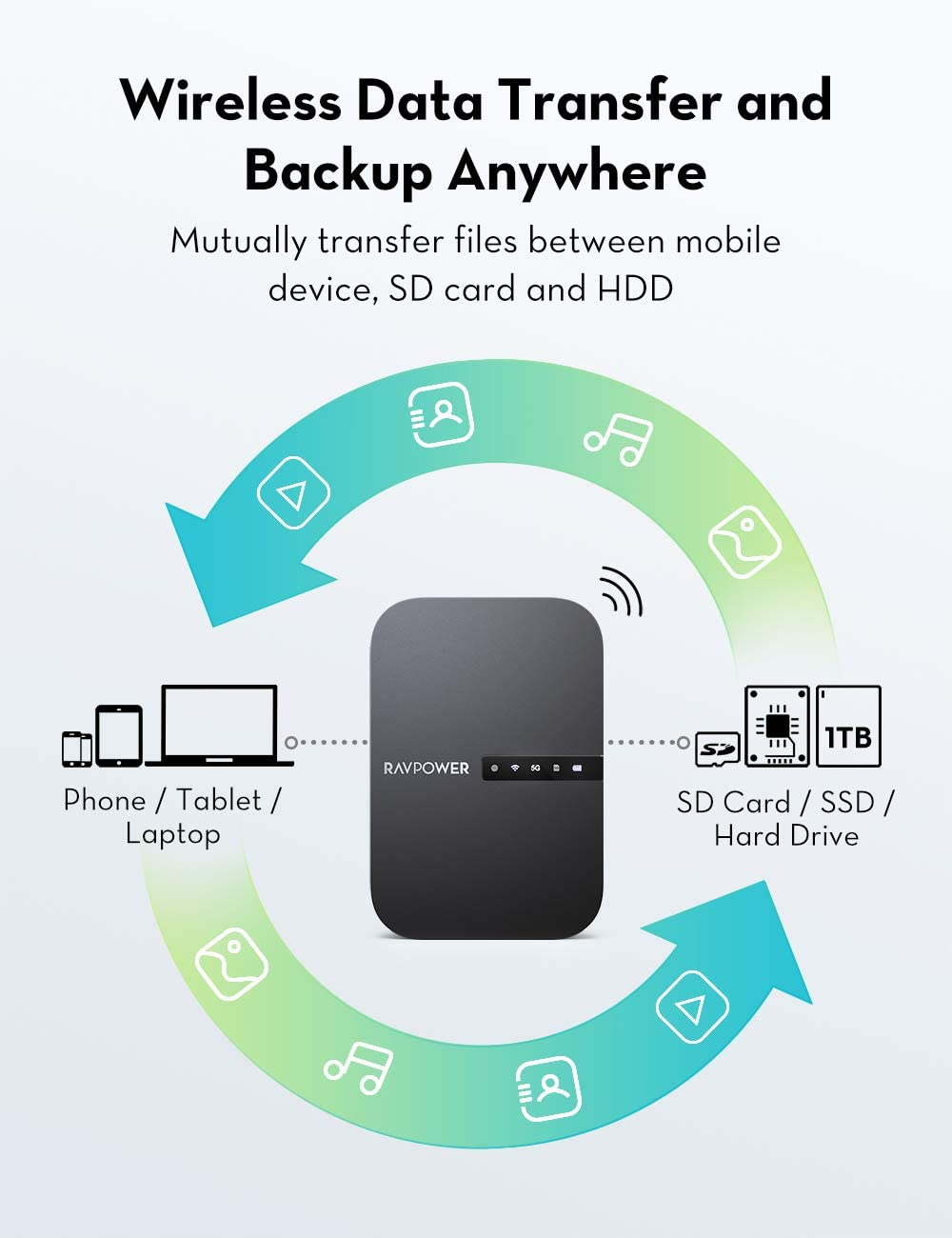 RAVPower FileHub AC750 Wireless Travel Router with 6,700mAh Battery