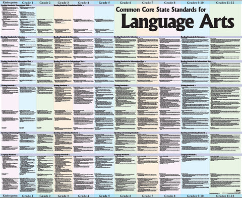 English Language Arts Big Poster, K - 12