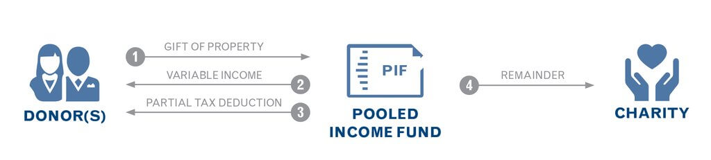 PIF Infographic Pooled Income