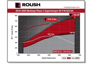 Roush Performance Supercharger UPGRADE kit - Phase 1 to Phase 2 - 750 HP - 2018-2020 Mustang