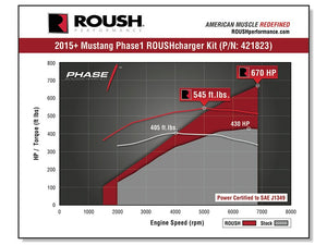 Roush Performance Supercharger Kit - Phase 1 - 670 HP - 2015-2017 Mustang