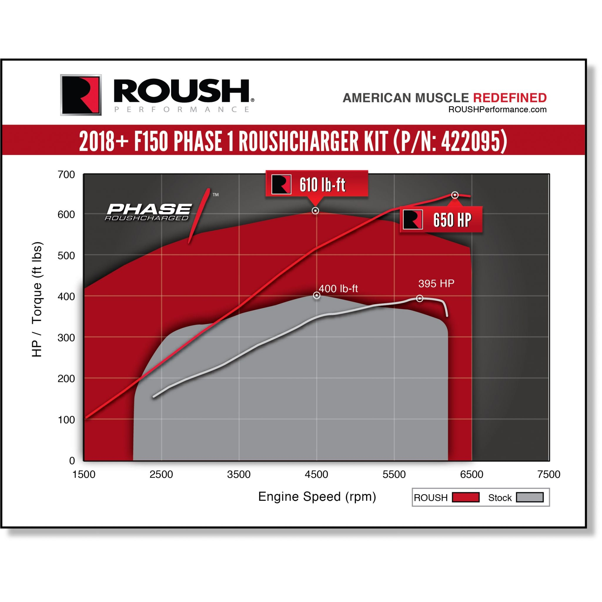 2018 Roush F-150 Phase 1 Supercharger