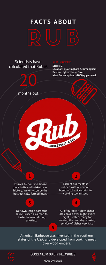 Rub Facts Infographic