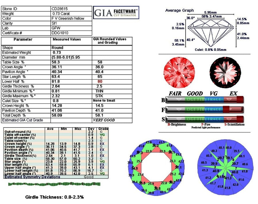 http://lucent.diamonds/pages/ddg-report-number-ddg1010