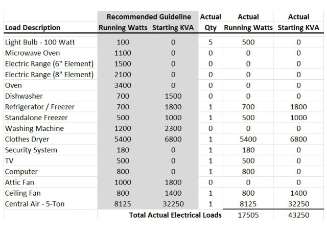 How much does a standby generator cost to install Buckeye Power