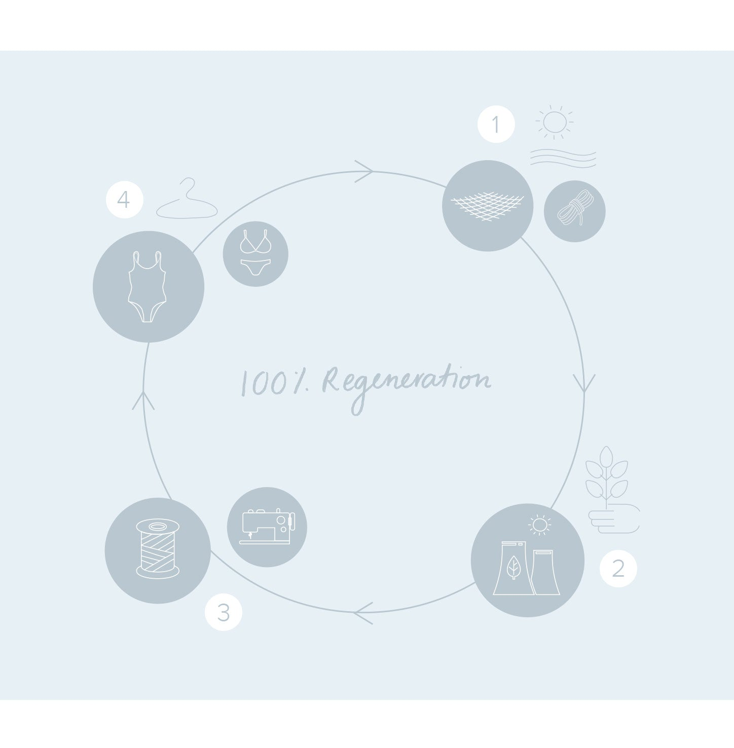 ECONYL SWIM DIAGRAM