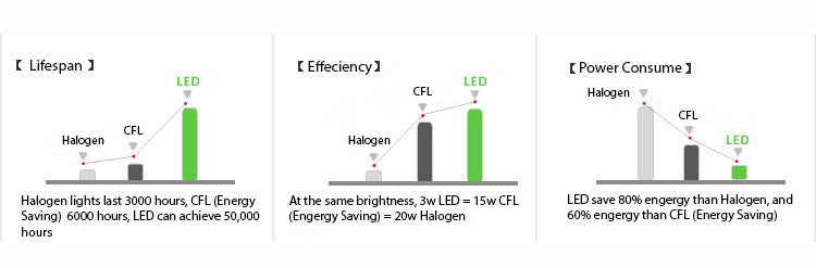 led lighting comparison