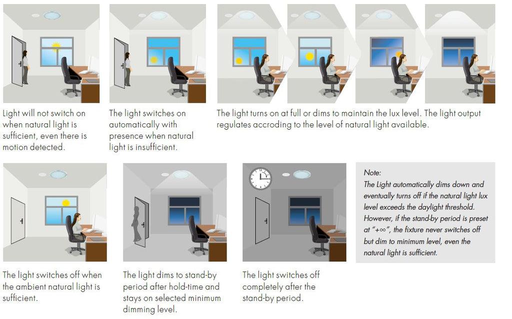 Pay LESS on your Office Power Bill with Daylight Harvesting