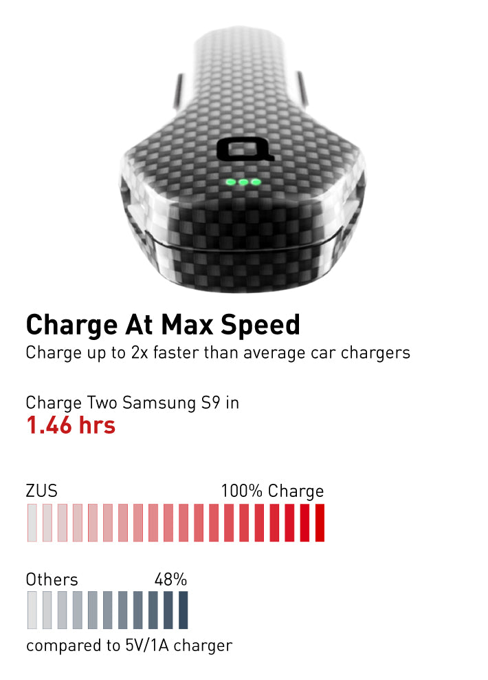 Charge At Max Speed