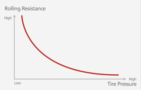 6 Things You Need to Know about Tire Pressure | nonda