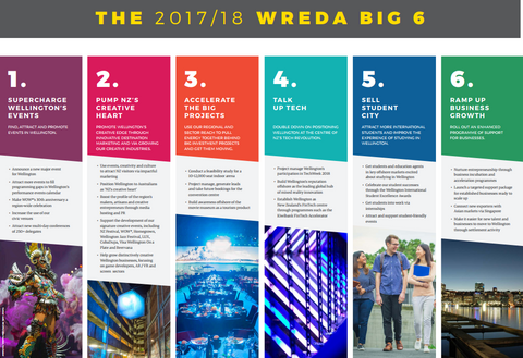 The 2017-2018 WREDA Big Six