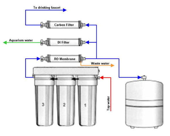 RO/DI Water - What Is It and Why Do I Need It?