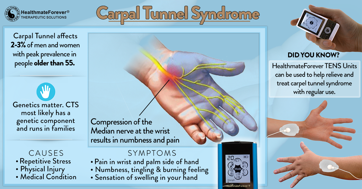 Carpal Tunnel Syndrome HealthmateForever TENS Units