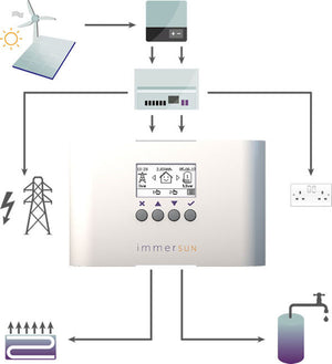 How immerSUN works