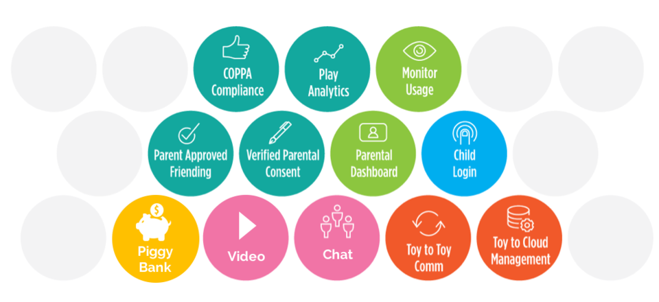iOKids® Authentication Service