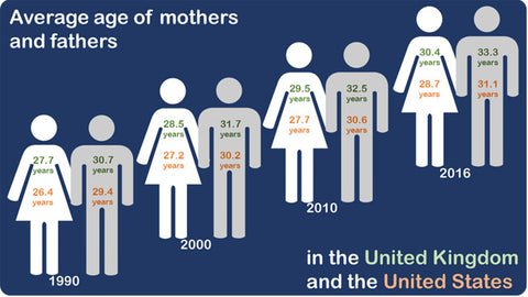 Average Age of Mother and Fathers