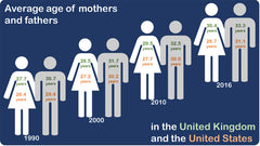 Average Age of Mothers and Fathers