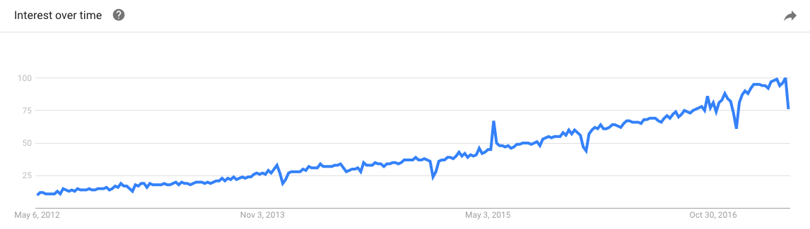 Shopify search term on Google from Google Trends