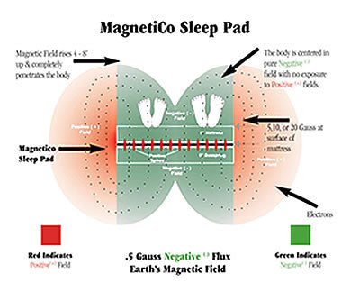 Magnetico Sleep Pad Harvest Haven