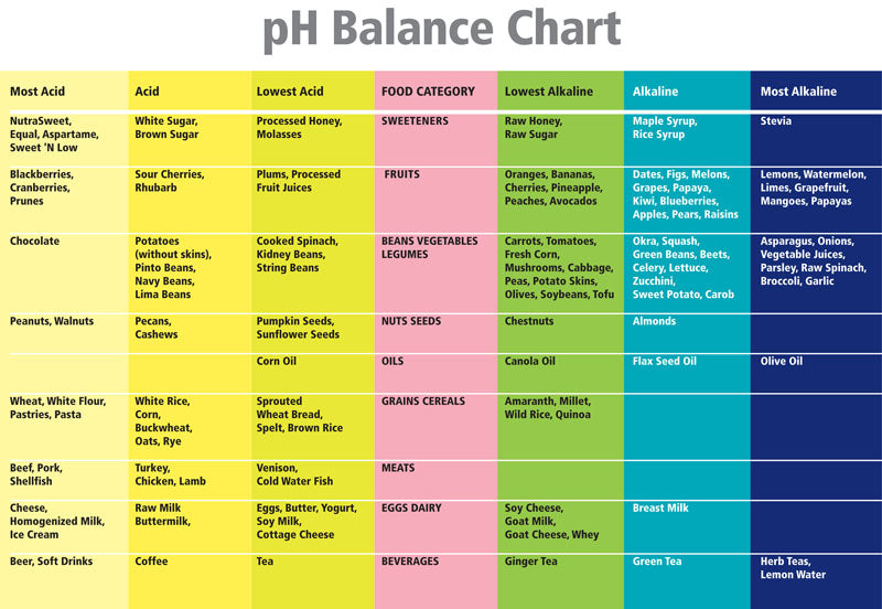 how to tell if you have an alkaline or acidic
