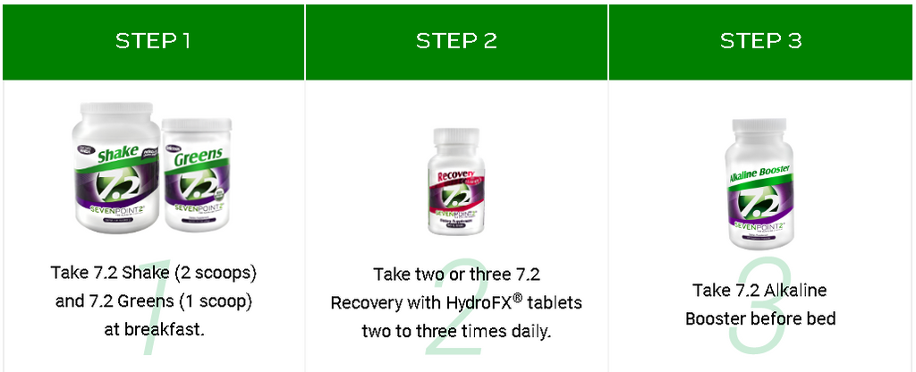 Health Made Simple Program with SevenPoint2