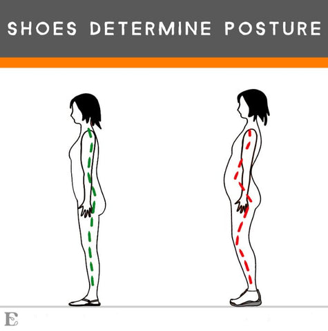 shoe heel lift affect posture