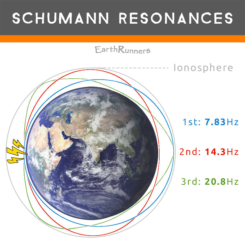 schumann resonance frequencies