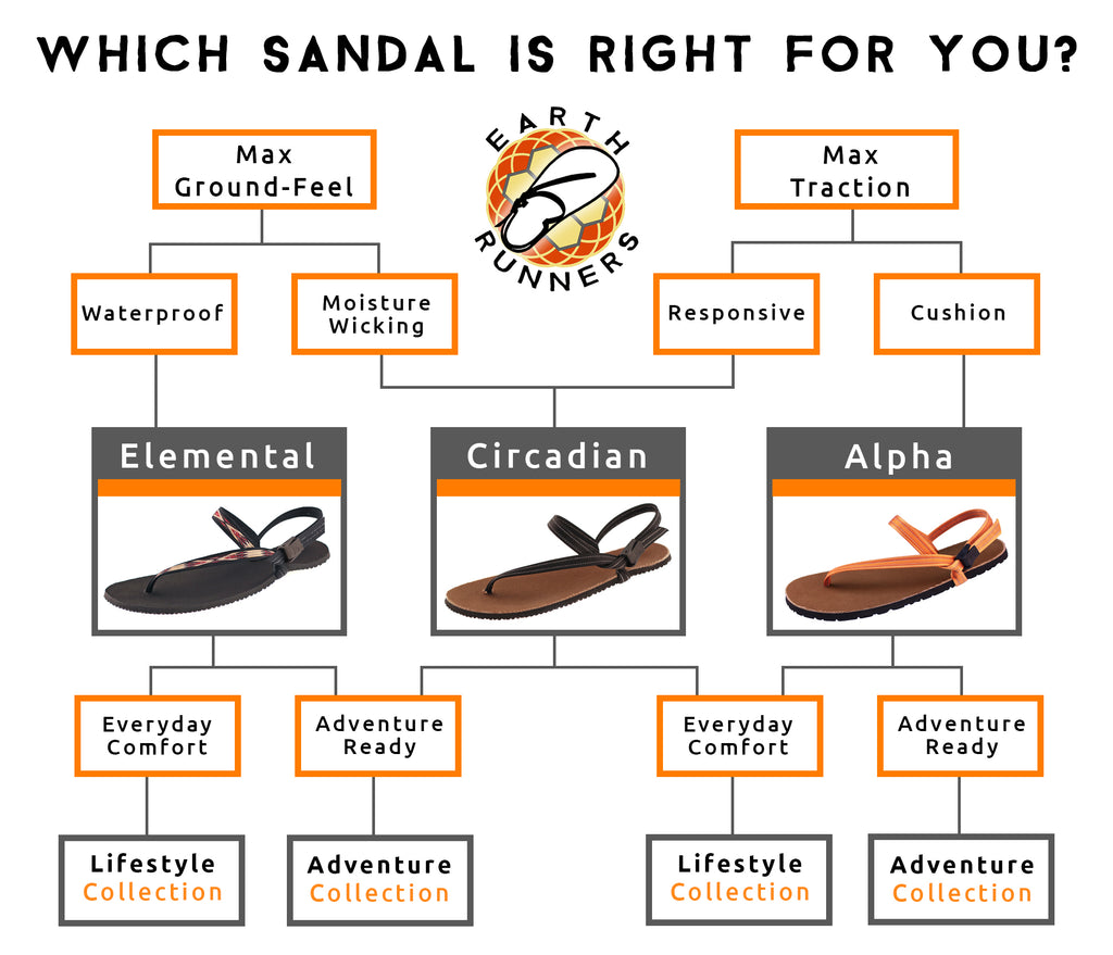 which healthy footwear sandal is for you