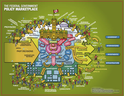The Federal Government Policy Marketplace Visual Chart - ENG, Full Colour, Laminated