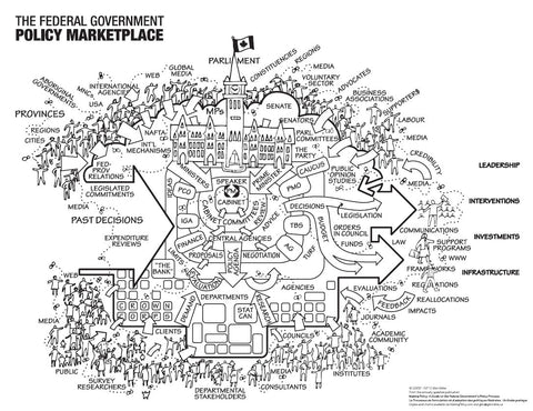 The Federal Government Policy Marketplace Visual Chart - ENG, B&W, Laminated