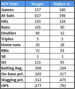 Corey Seager's NL Rookie of the Year stats vs. Cal Ripken Jr.'s AL Rookie of the Year stats