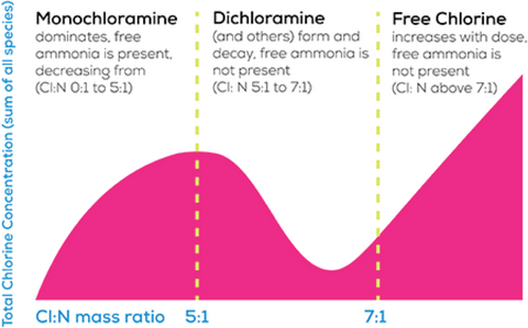 difference between free chlorine and residual chlorine