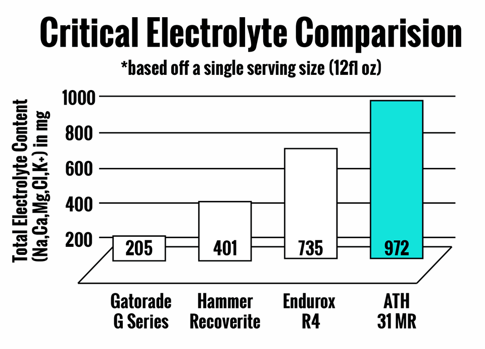 Critical Electrolyte Comparison
