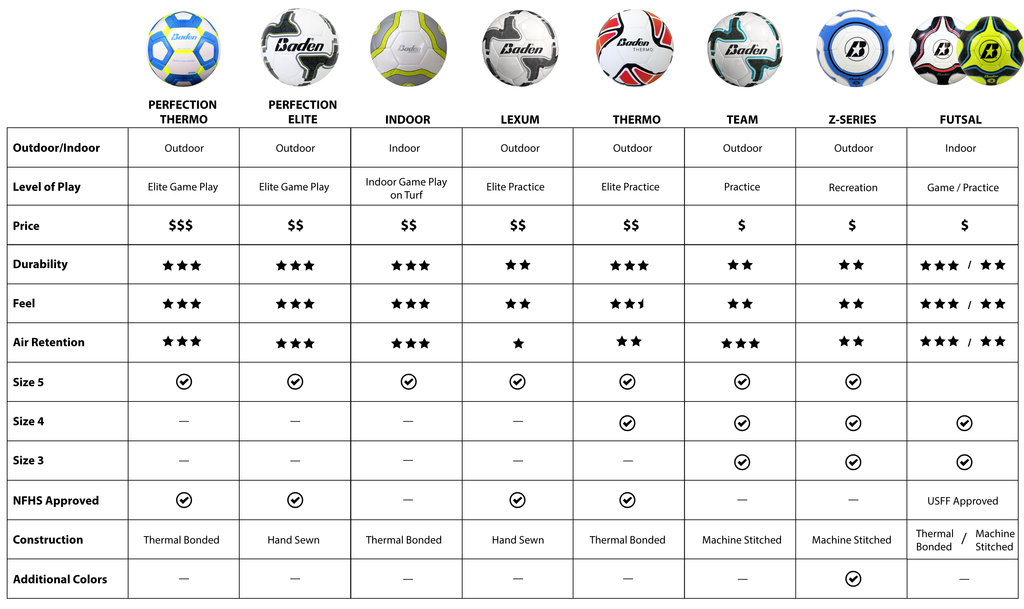 Soccer Ball Comparison Chart